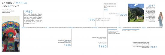 Timeline of the Manila neighborhood